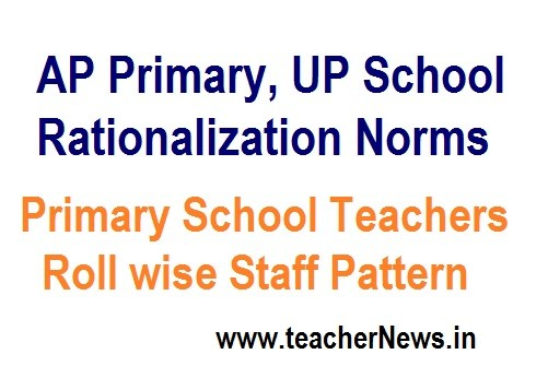 AP Teachers Rationalization Norms 2020 - Management Modified Wise Guidelines