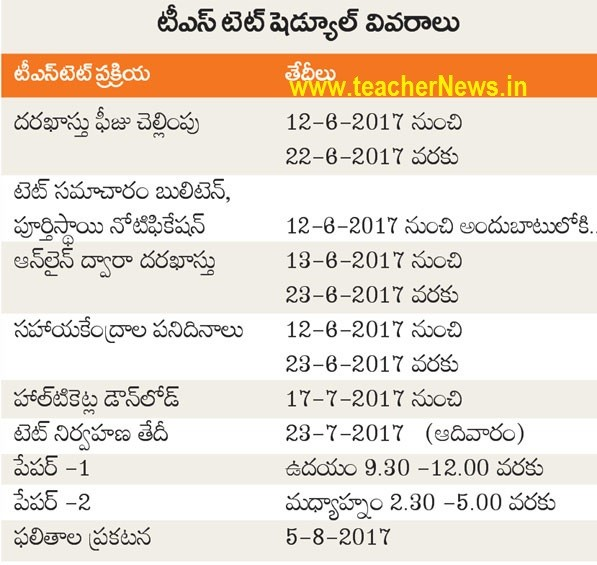 TS TET 2017 Notification Dates- Telangana TET Online Application Last Date @ tspsc.cgg.gov.in