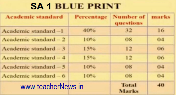 SA 1 Blue Print for Objective Type Question Paper Pattern for 8th, 9th Students