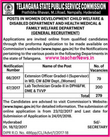 TSPSC (Telangana) Supervisor 79 Posts Recruitment in Women and Child Development Dept