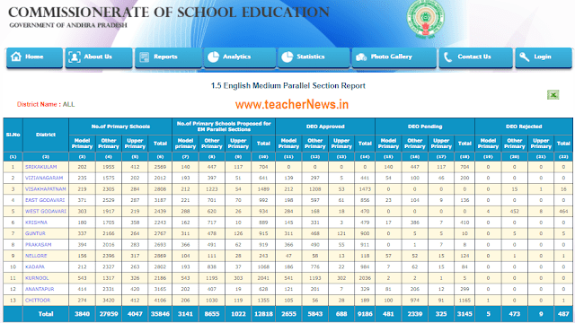 English Medium Parallel Section Report- Know Your School Status list