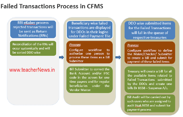 Failed Pay bill Submission process in CFMS - Billing Process in CFMS