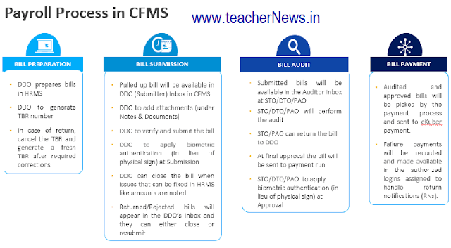 Pay bill Submission process in CFMS - Billing Process in CFMS