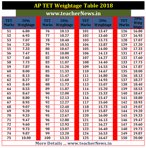 How to Calculate TET Weightage Marks in AP DSC 2018
