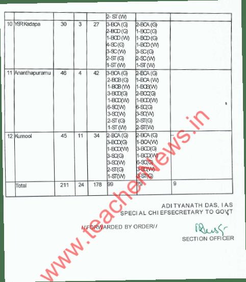 AP DSC DGT (Urdu) Posts District wise 173 Vacancies – SGT Urdu Posts Online Apply