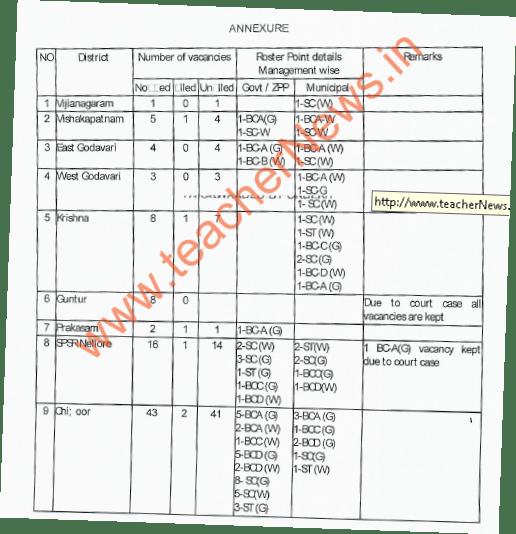 AP DSC DGT (Urdu) Posts District wise 173 Vacancies