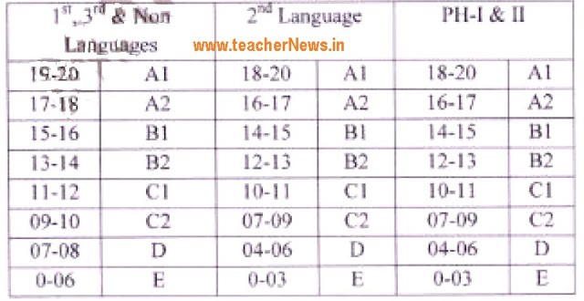 10th Class 20% Internal Marks Calculation Process – Verification Schedule 2019