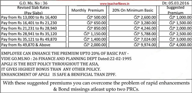 Good Health Certificate APGLI New Slab Rates GO 36 | APGLI New Premium Amount