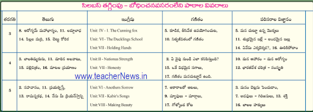 3rd to 8th Class Reduction Syllabus Subject wise Chapters 2019-20 in AP Schools