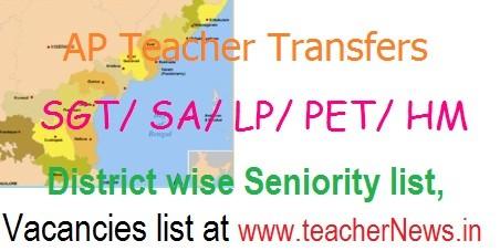Transfers District SA Telugu English LP Promotion Seniority list, Vacancies list Released