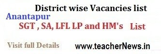 DEO Anantapur Transfers / Promotions SGT SA LP Vacancies, Seniority list deoananthapuramu.blogspot.in