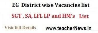 DEO East Godavari District Promotions / Transfers SGT SA LP HM PET Seniority List, Vacancies list @deoeg.org