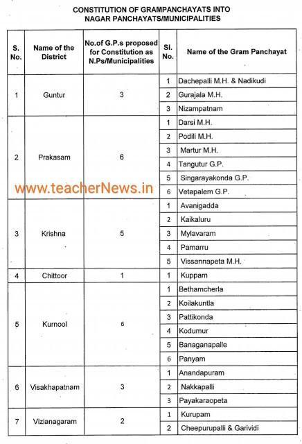New Nagarpanchayats/ Municipalities in AP   District Wise Upgrade Nagarpanchayats/ Municipalities list