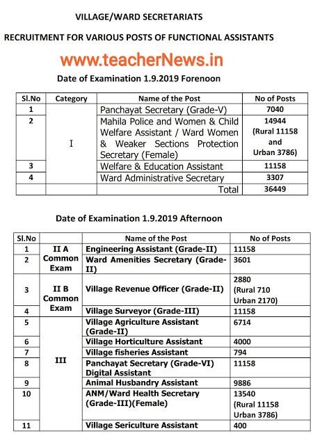 Grama Sachivavalayam Jobs Exam Schedule 2019 | Post wise Vacancies 1