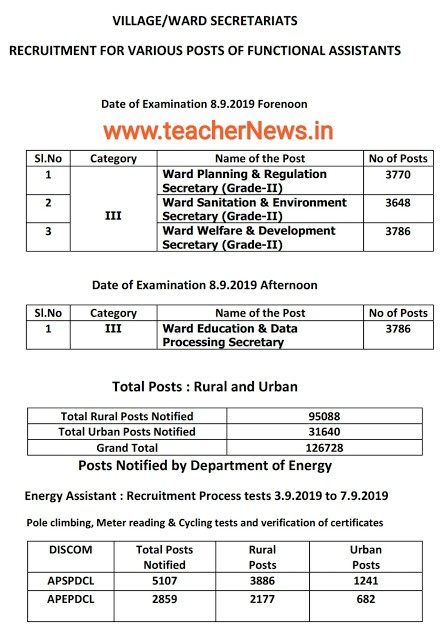 Grama Sachivavalayam Jobs Exam Schedule 2019   Post wise Vacancies