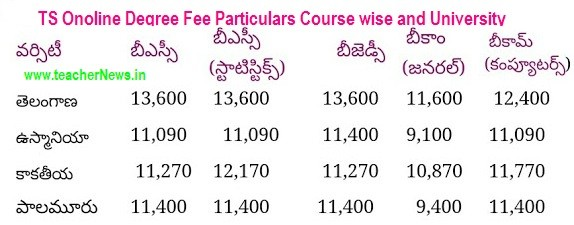 TS Degree Seat Allotment, Selection list College wise, University wise Admission list dost.cgg.gov.in