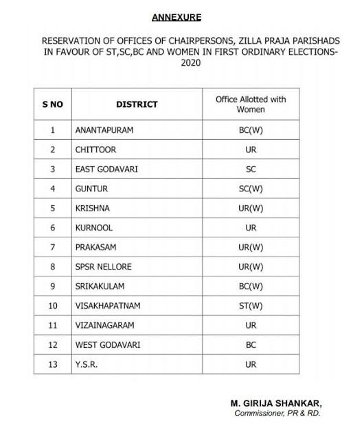 AP MPTC / ZPTC ZP Chiarman Election Reservation Details