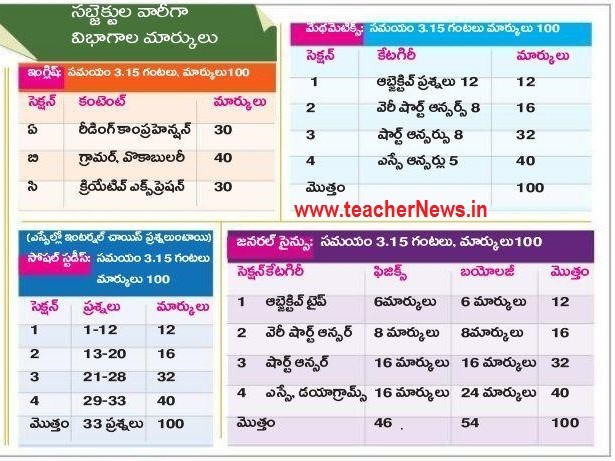 AP 10th Model Papers SSC 100 Marks Blueprint, Subject wise Material June 2021 | Modified weightage Marks