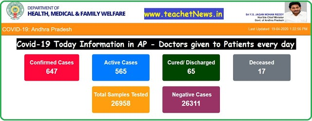 Covid-19 Today Information in AP - Doctors given to Patients every day