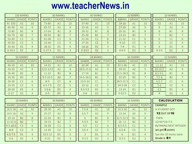 CCE New Grading Table, Marks wise Table for FA SA Exams for AP/ Telangana