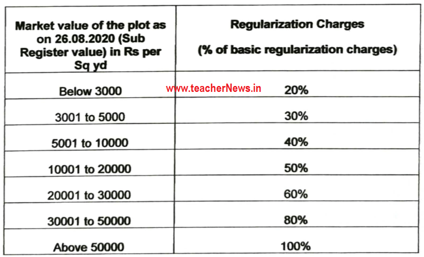 Telangana Unapproved illegal Layout Regularization Rules (LRS) - Modified Payment Charges