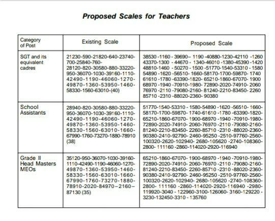 AP 11th PRC Report Proposals key Points | AP PRC 2018 Proposed HRA, AAS, Special Pay