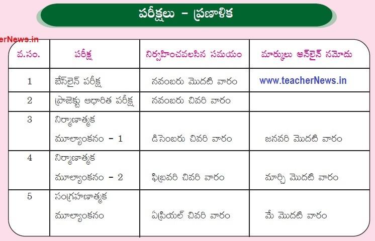 10th Class SA SA Exam Dates