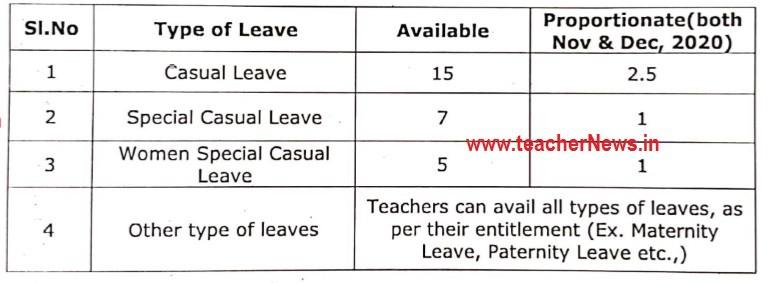 Revised Clarification AP Teachers avail 2 1/2 CLs
