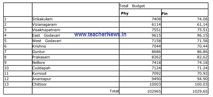 NISHTHA Training 1000 Sanctioned for Every Teacher for Procuring Pen Drives (Printing & Content Upload)