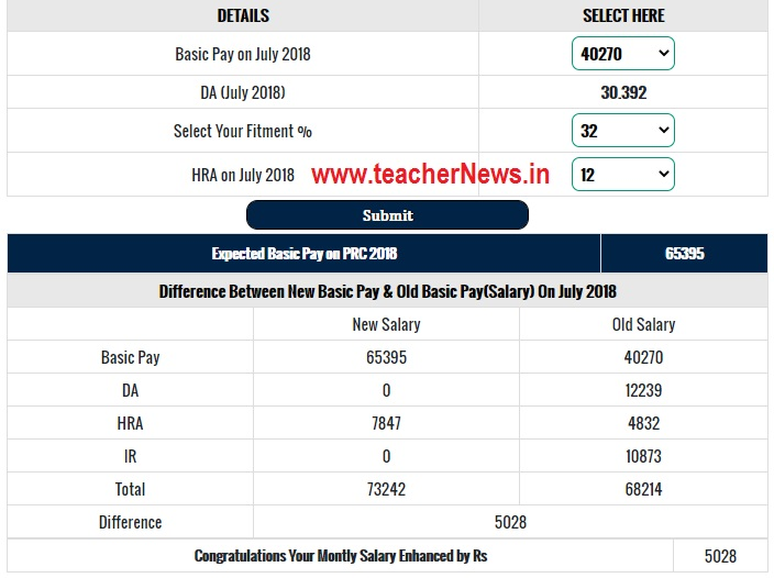 TS PRC Recommendations 2021 - New Basic Pay Calculate Online
