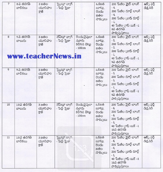 Jagananna Vidyakanuka Kits Distribution