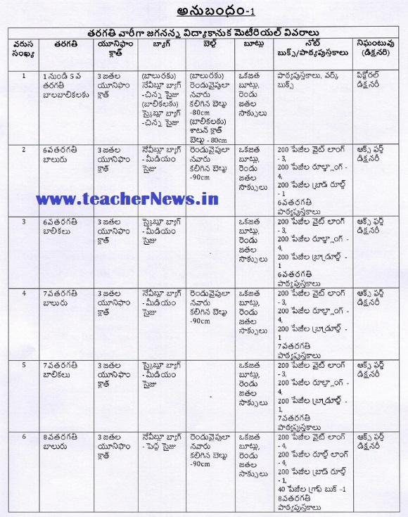 Jagananna Vidyakanuka Kits Distribution Schedule