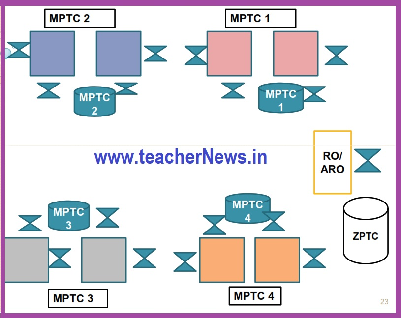 MPTC ZPTC Elections Counting User Manual download pdf - How to Identify Valid / Invalid Votes?